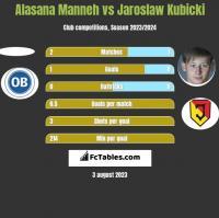 Alasana Manneh vs Jaroslaw Kubicki h2h player stats