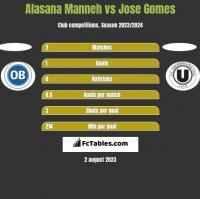 Alasana Manneh vs Jose Gomes h2h player stats