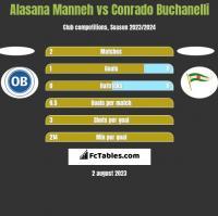 Alasana Manneh vs Conrado Buchanelli h2h player stats