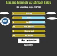 Alasana Manneh vs Ishmael Baidu h2h player stats