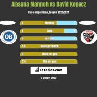 Alasana Manneh vs David Kopacz h2h player stats