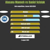 Alasana Manneh vs Daniel Scislak h2h player stats