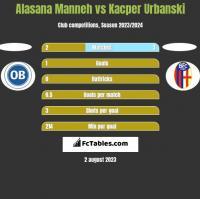 Alasana Manneh vs Kacper Urbanski h2h player stats