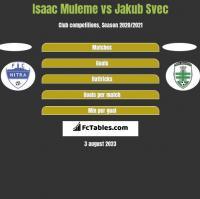 Isaac Muleme vs Jakub Svec h2h player stats