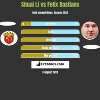 Shuai Li vs Felix Bastians h2h player stats