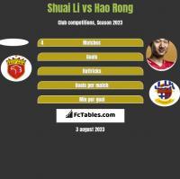 Shuai Li vs Hao Rong h2h player stats
