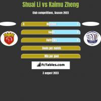 Shuai Li vs Kaimu Zheng h2h player stats