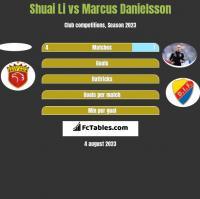 Shuai Li vs Marcus Danielsson h2h player stats