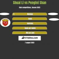 Shuai Li vs Pengfei Shan h2h player stats