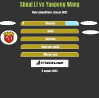 Shuai Li vs Yaopeng Wang h2h player stats