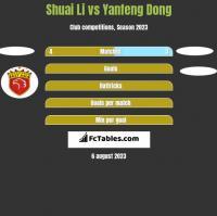 Shuai Li vs Yanfeng Dong h2h player stats