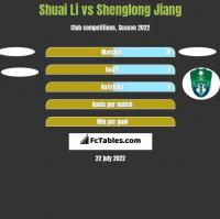 Shuai Li vs Shenglong Jiang h2h player stats