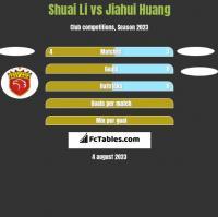 Shuai Li vs Jiahui Huang h2h player stats