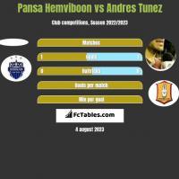 Pansa Hemviboon vs Andres Tunez h2h player stats
