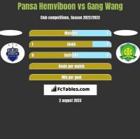 Pansa Hemviboon vs Gang Wang h2h player stats