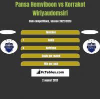 Pansa Hemviboon vs Korrakot Wiriyaudomsiri h2h player stats