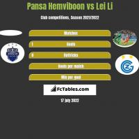 Pansa Hemviboon vs Lei Li h2h player stats