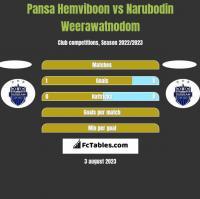 Pansa Hemviboon vs Narubodin Weerawatnodom h2h player stats