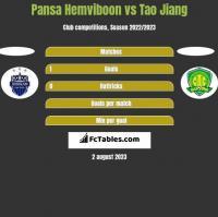 Pansa Hemviboon vs Tao Jiang h2h player stats