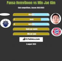 Pansa Hemviboon vs Min-Jae Kim h2h player stats