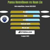 Pansa Hemviboon vs Huan Liu h2h player stats