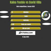 Kaina Yoshio vs David Villa h2h player stats
