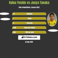 Kaina Yoshio vs Junya Tanaka h2h player stats
