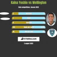 Kaina Yoshio vs Wellington h2h player stats