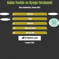 Kaina Yoshio vs Kyogo Furuhashi h2h player stats