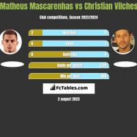 Matheus Mascarenhas vs Christian Vilches h2h player stats
