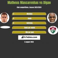 Matheus Mascarenhas vs Digao h2h player stats