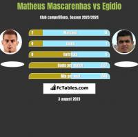 Matheus Mascarenhas vs Egidio h2h player stats