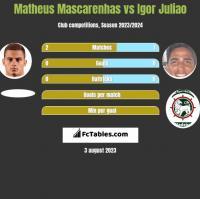 Matheus Mascarenhas vs Igor Juliao h2h player stats