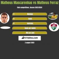 Matheus Mascarenhas vs Matheus Ferraz h2h player stats