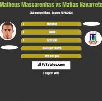 Matheus Mascarenhas vs Matias Navarrete h2h player stats
