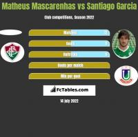 Matheus Mascarenhas vs Santiago Garcia h2h player stats