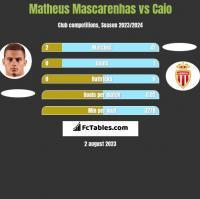 Matheus Mascarenhas vs Caio h2h player stats