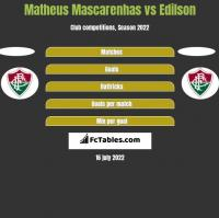 Matheus Mascarenhas vs Edilson h2h player stats