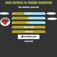 Juan Cordova vs Claudio Sepulveda h2h player stats