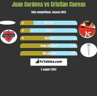 Juan Cordova vs Cristian Cuevas h2h player stats