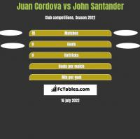 Juan Cordova vs John Santander h2h player stats