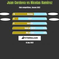 Juan Cordova vs Nicolas Ramirez h2h player stats