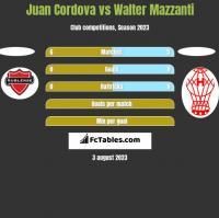 Juan Cordova vs Walter Mazzanti h2h player stats