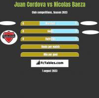 Juan Cordova vs Nicolas Baeza h2h player stats