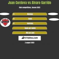 Juan Cordova vs Alvaro Garrido h2h player stats