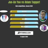 Jue-An Yoo vs Adam Taggart h2h player stats
