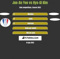 Jue-An Yoo vs Hyo-Gi Kim h2h player stats