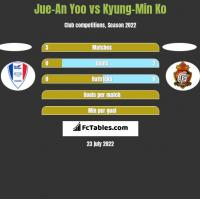 Jue-An Yoo vs Kyung-Min Ko h2h player stats