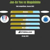 Jue-An Yoo vs Waguininho h2h player stats