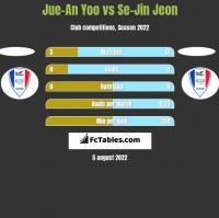 Jue-An Yoo vs Se-Jin Jeon h2h player stats